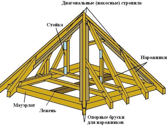 как переделать крышу деревянного дома