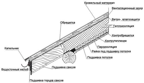 типы крыш деревянных домов